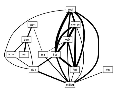 conceptual_map_pregon_2003